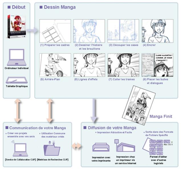 Free Manga Studio: Materiel Manga